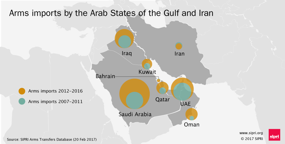 Arms imports to Arab states in the Gulf