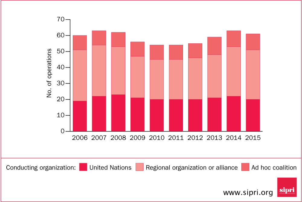 No. of multilateral peace operations, by type of conducting organization, 2006–15