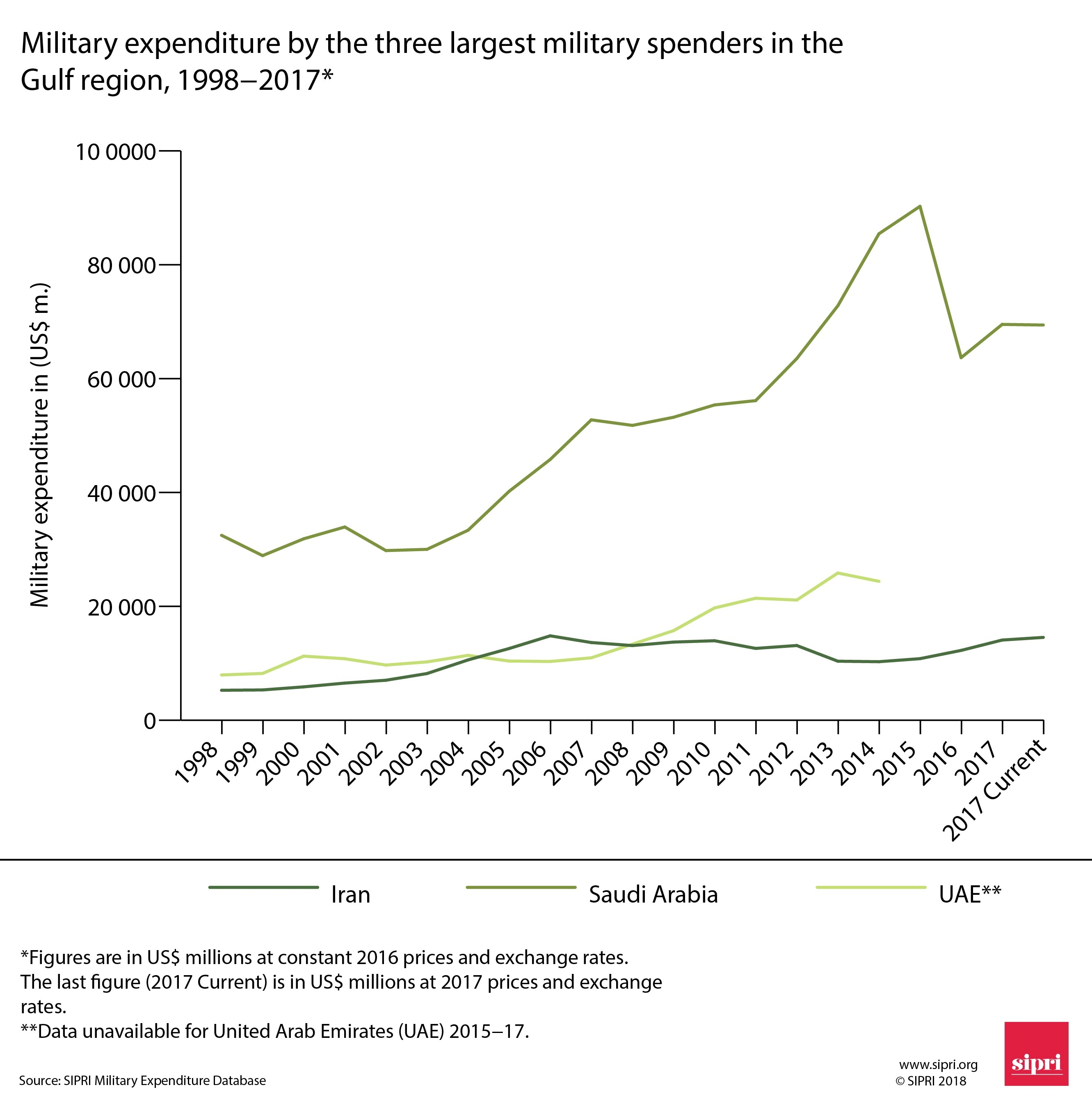 Figure 2. Military expenditure by the three largest military spenders in the Gulf region, 1998–2017.​​​​​