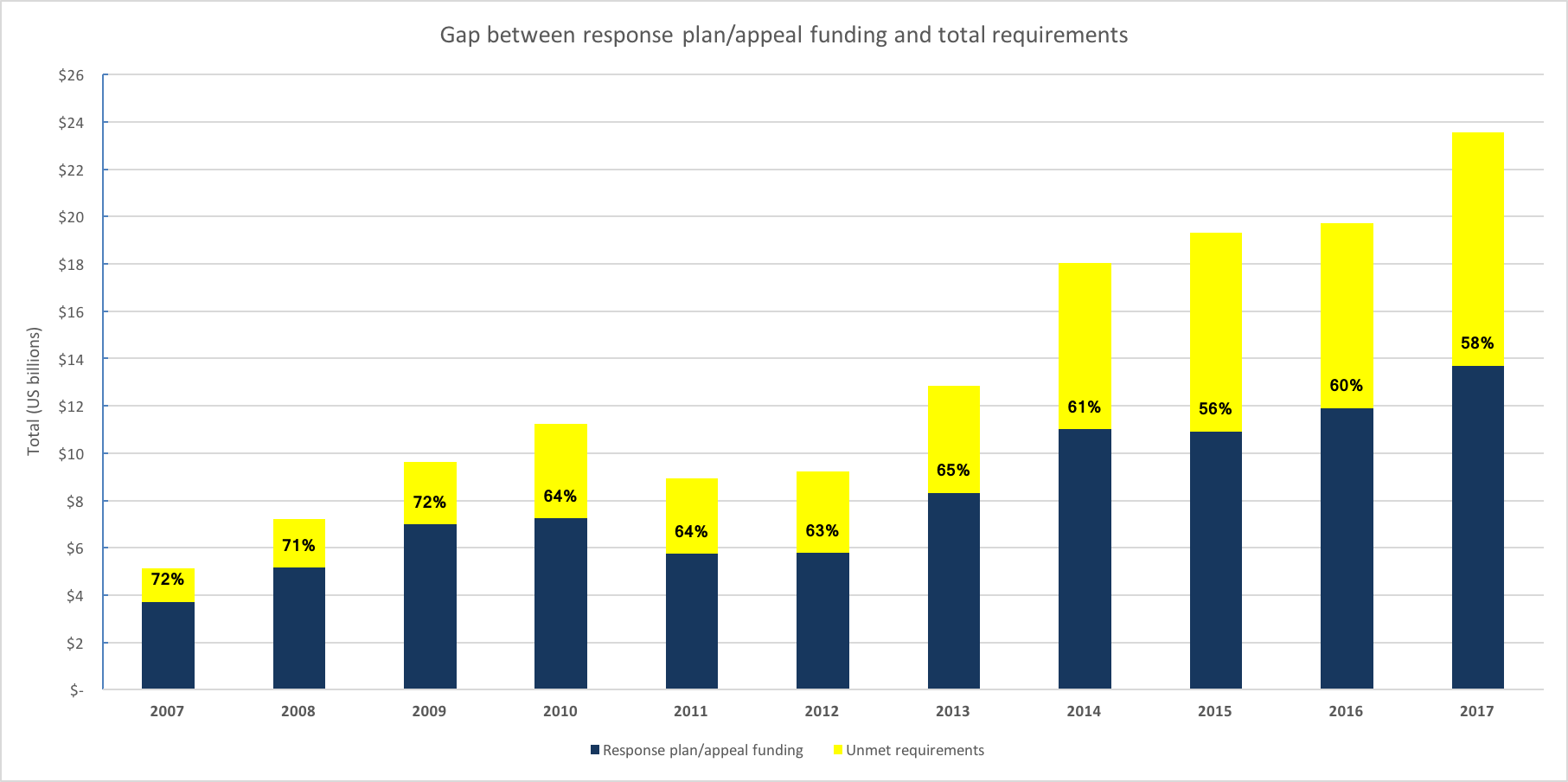 FIGURE 1: Trends in response plan requirements/appeal funding and total raised