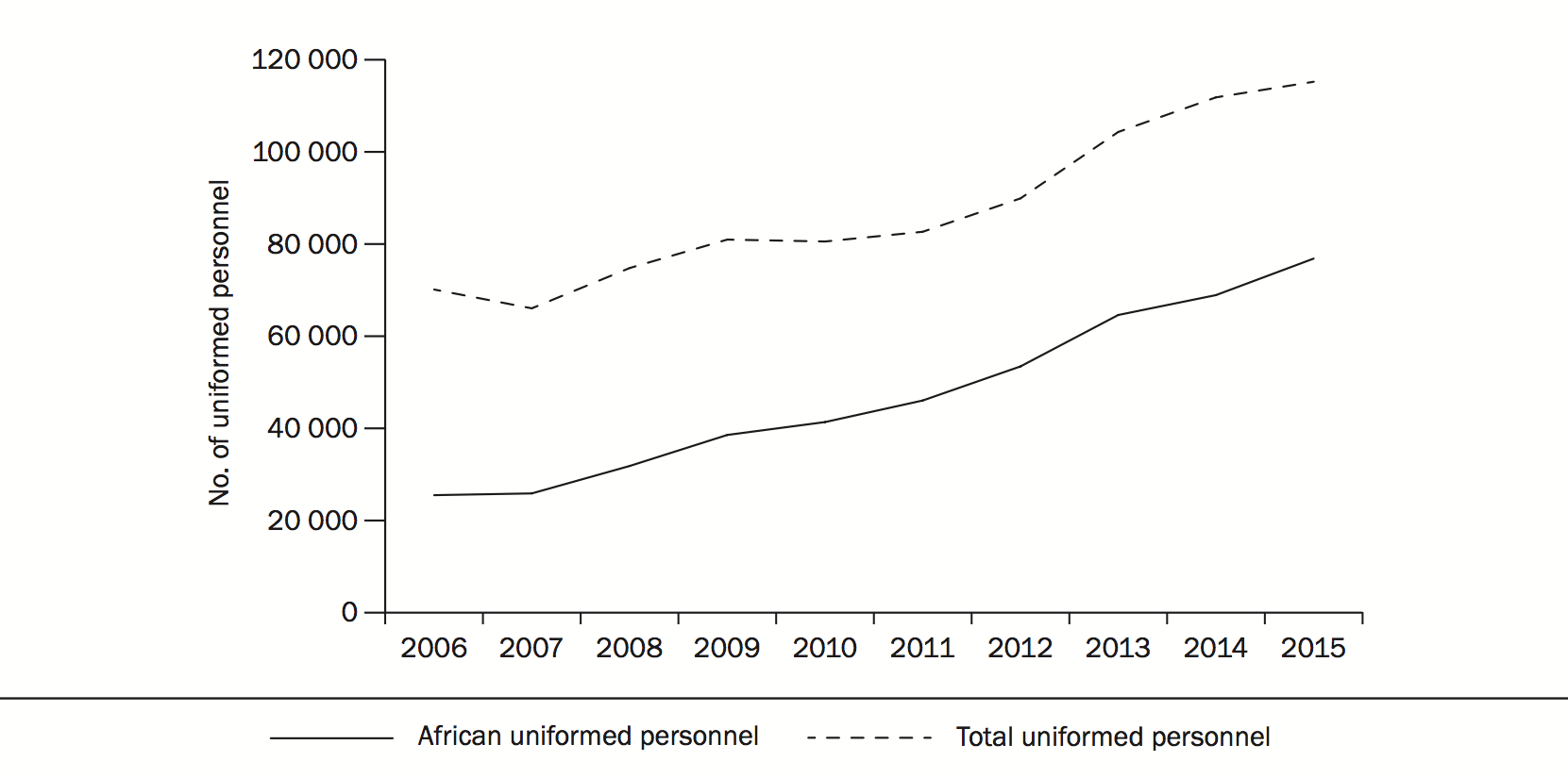 Figure 2a. African and total uniformed personnel contributions to peace operations in Africa, 2006-15.