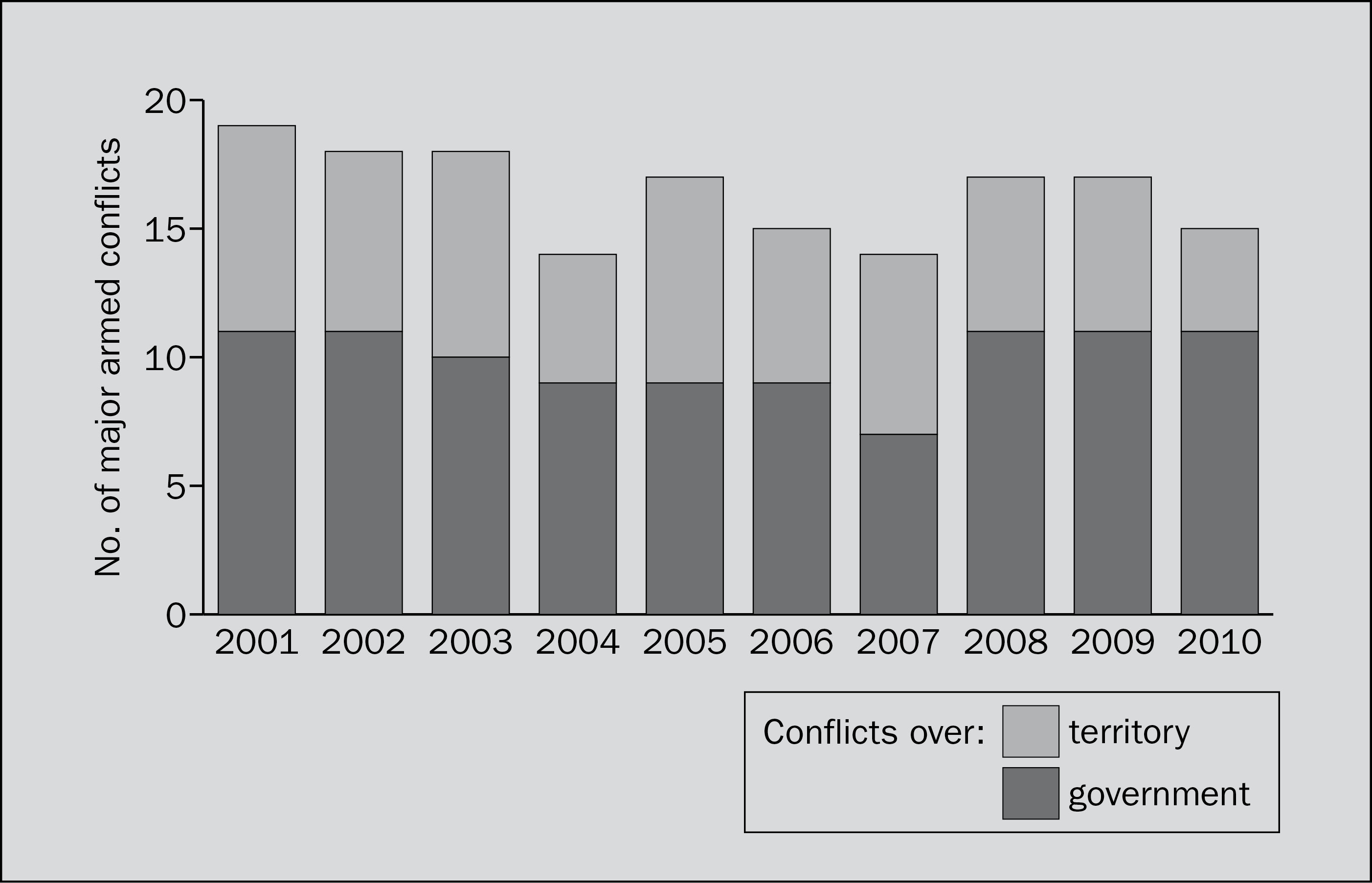 Major armed conflicts, 2011–10