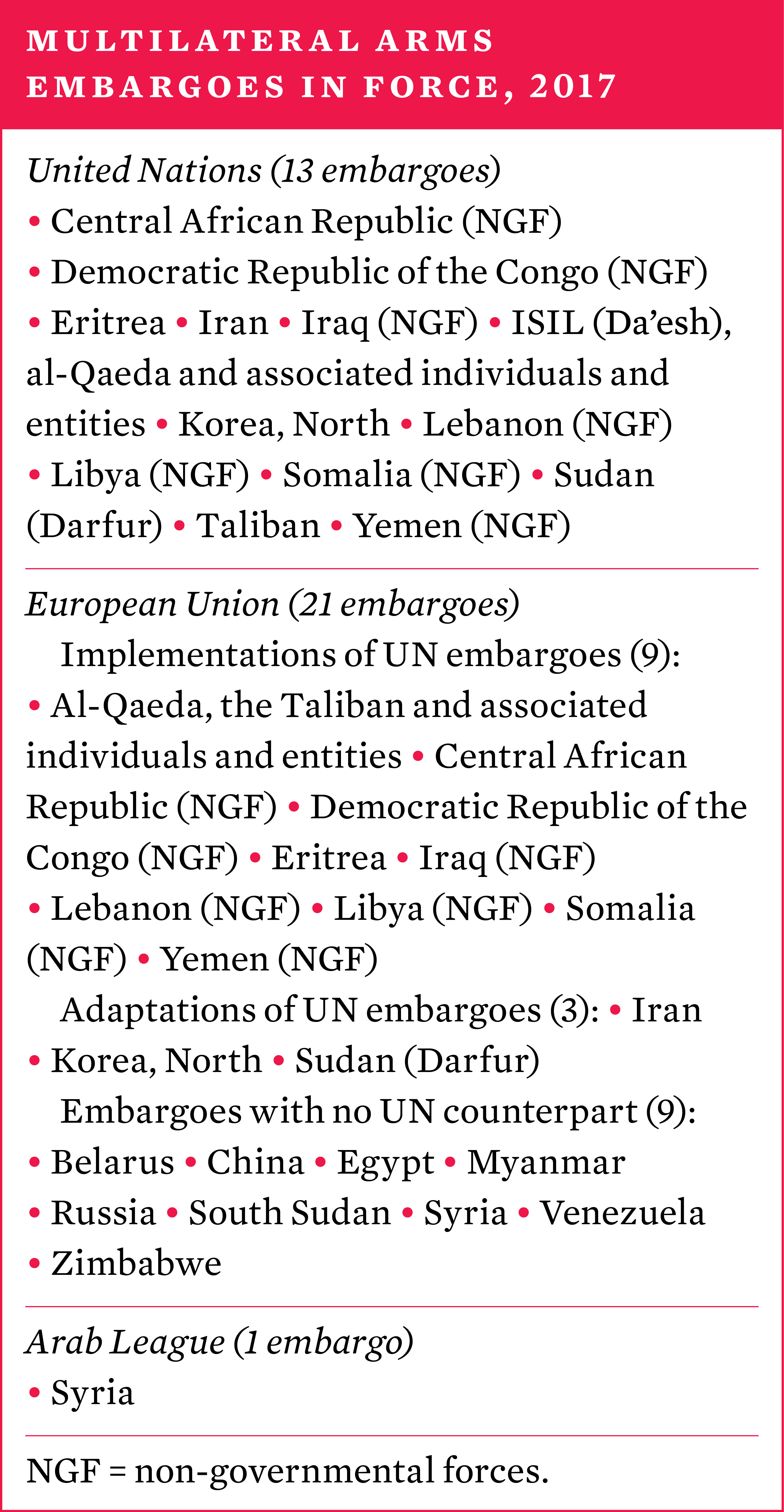 Multilateral arms embargoes in force, 2017