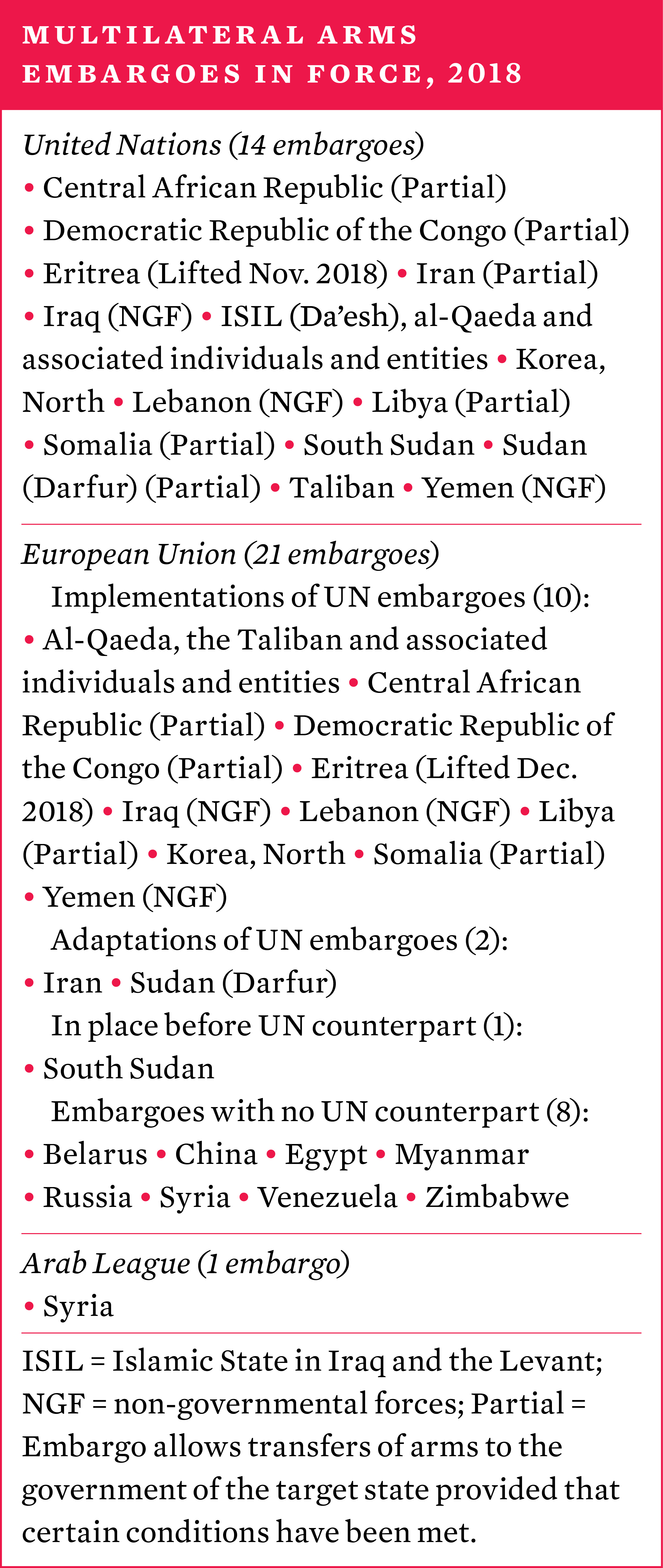 Multilateral arms embargoes in force, 2018
