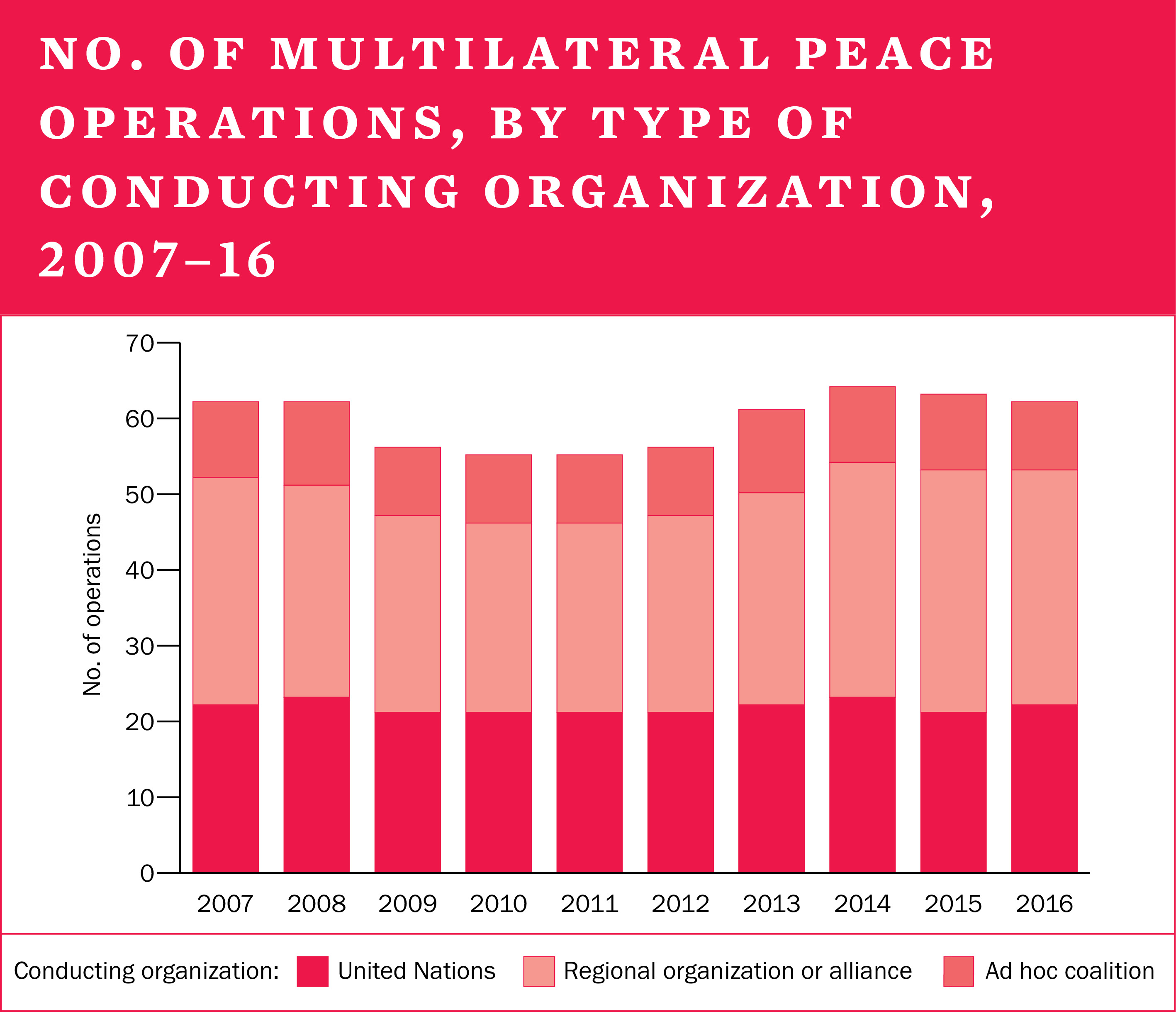 No. of multilateral peace operations, by type of conducting organization, 2007-16