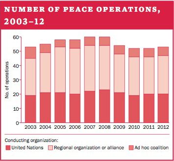 Number of peace operations, 2003–12