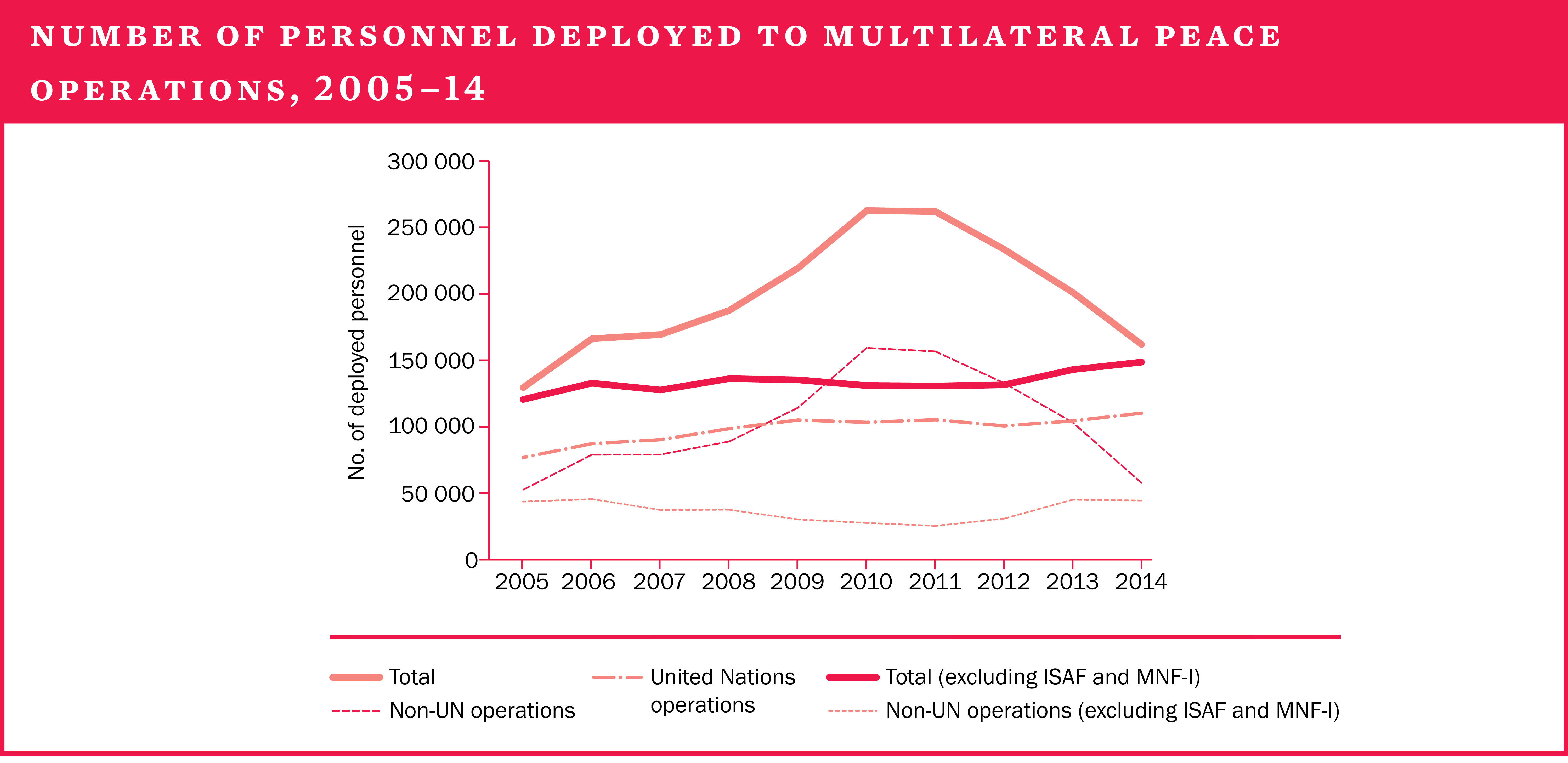 Number of personnel deployed to multilateral peace operations, 2005–14