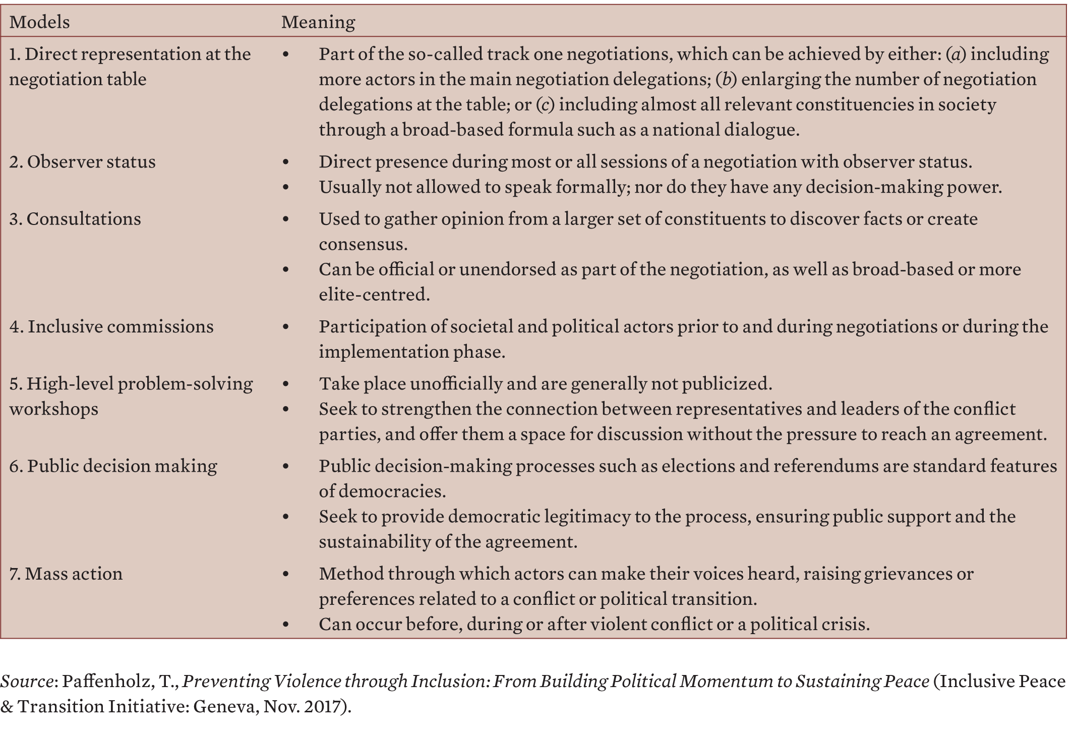 Table 1. Seven modalities of inclusion in peace processes