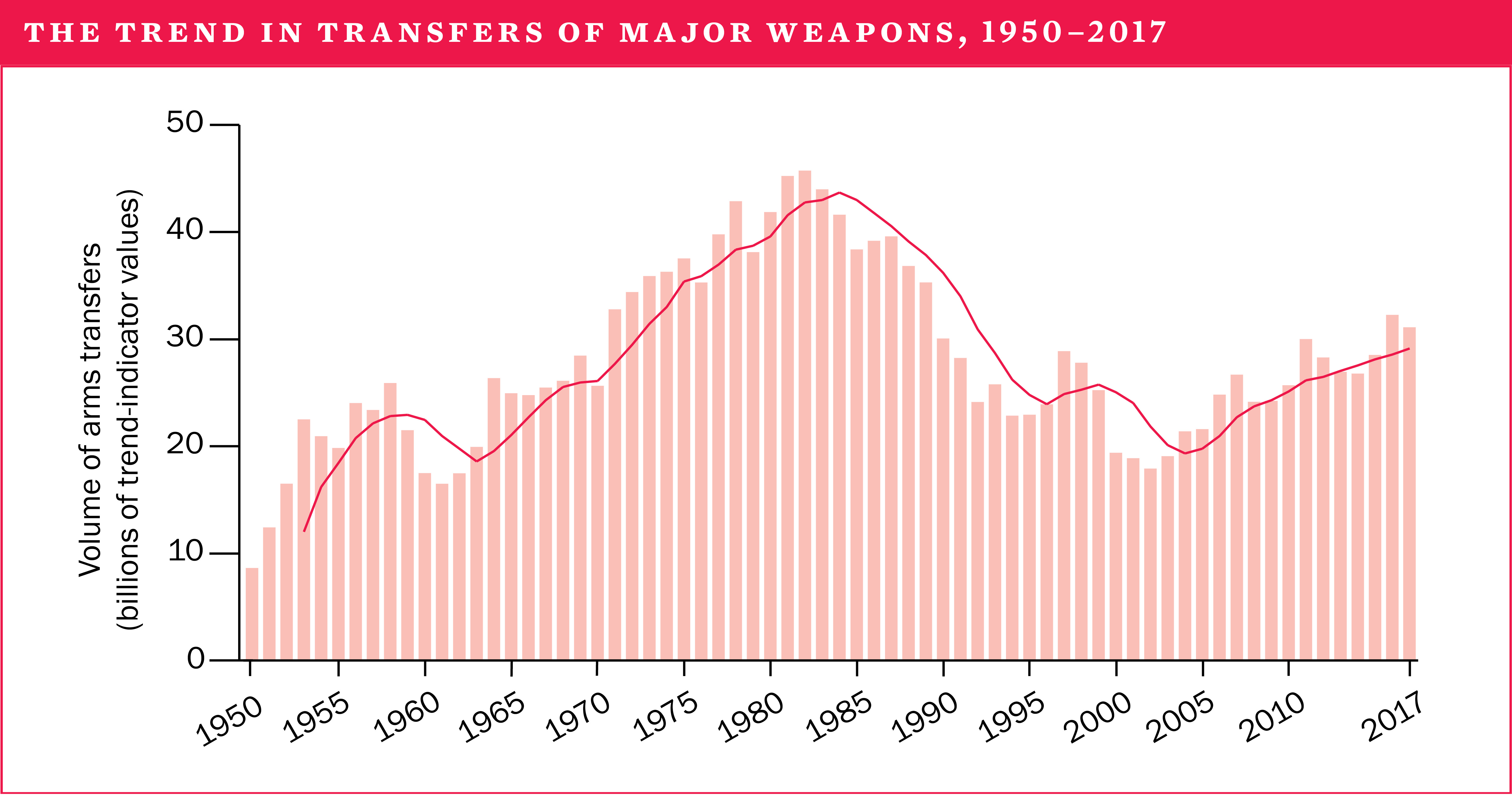 The trend in transfers of major weapons, 1950-2017