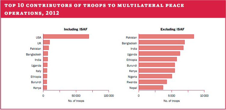 Top 10 contributors of troops to multilateral peace operations, 2012