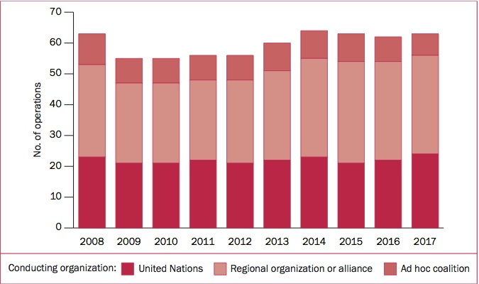 No. of multilateral peace operations, by type of conducting organization, 2008-17