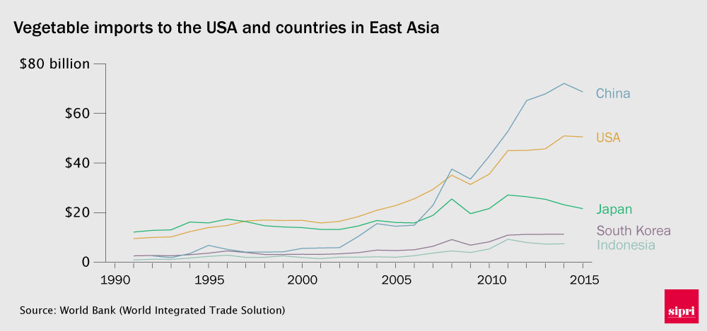 Chart showing vegetable imports to the USA and East Asian countries from 1990-2015