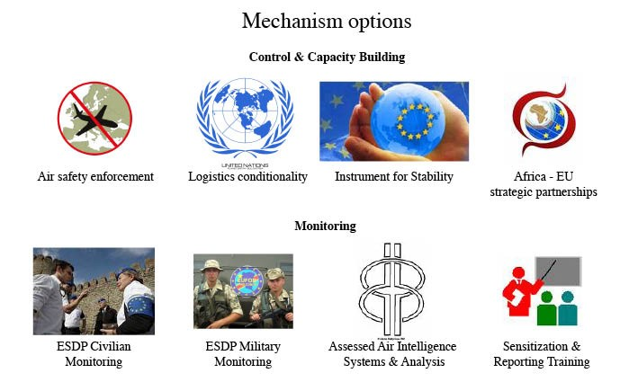 Overview of mechanism options