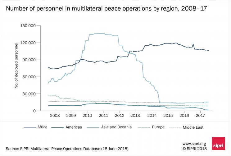 Number of personnel in multilateral peace operations by region, 2008–17