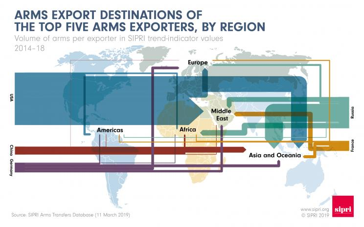 Arms export destinations of the top five arms exporters, by region