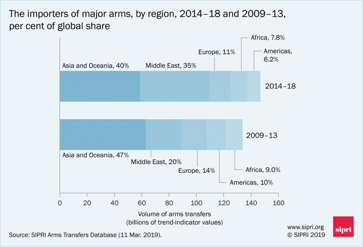 The importers of major arms, by region, 2014-18 and 2009-13, per cent of global share