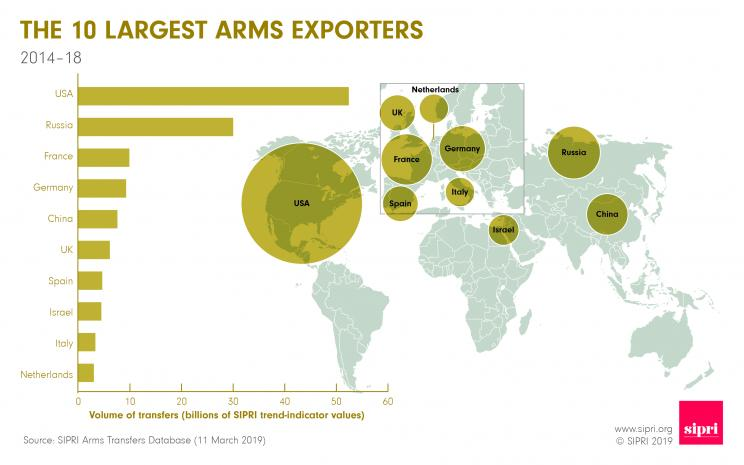 The 10 largest arms exporters 2014-18