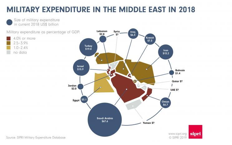 Military expenditure in the Middle East in 2018