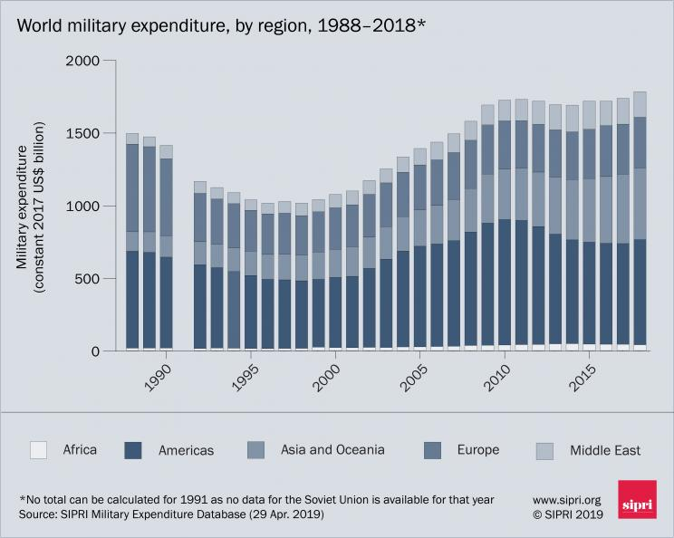 World military expenditure 1988–2018