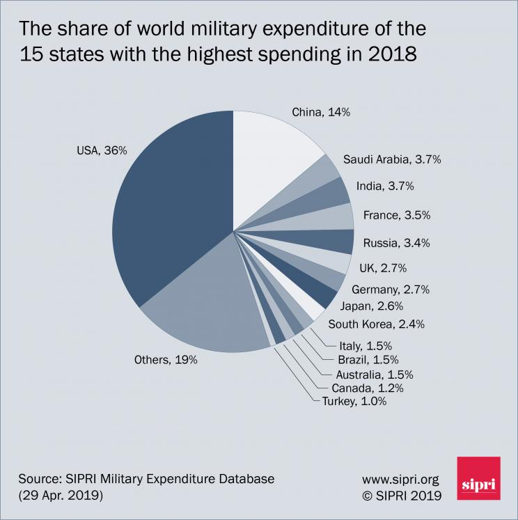 Share of world military expenditure of the 15 states with the highest military spending in 2018