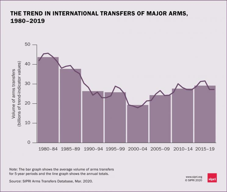 The trend in international transfers of major arms, 1980-2019