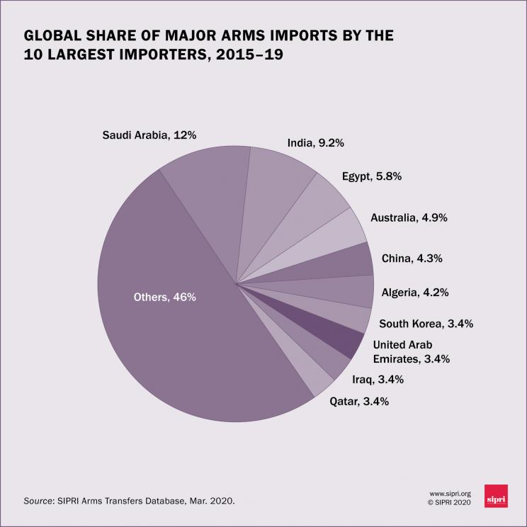 Global share of major arms imports by the 10 largest importers, 2015-19