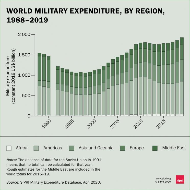 World military expenditure, by region, 1988–2019