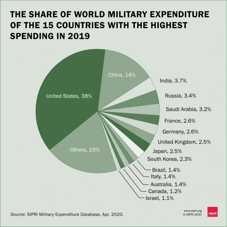 The share of world military expenditure of the 15 countries with the highest spending in 2019
