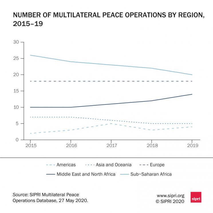 Number of multilateral peace operations by region, 2015–19