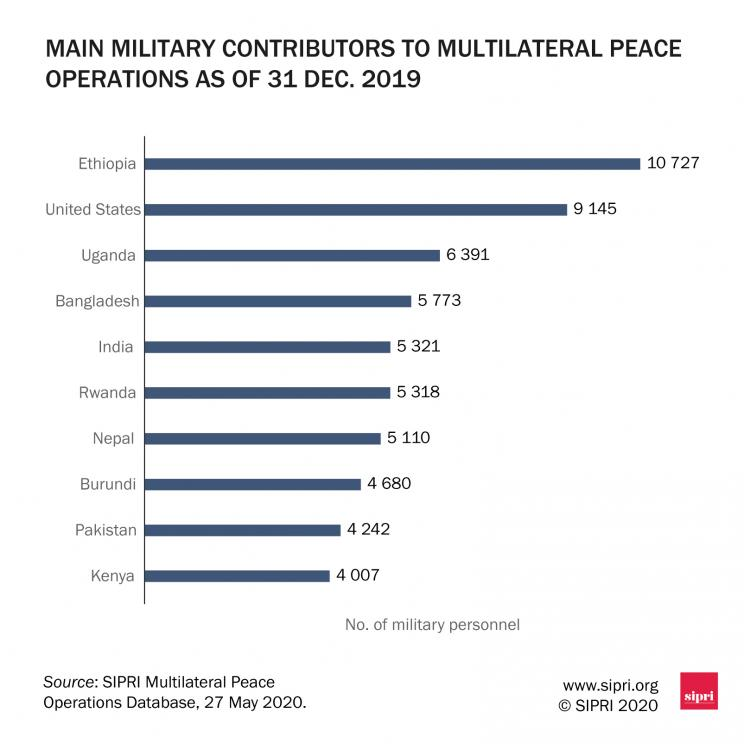 Main troop-contributing countries to multilateral peace operations as of 31 Dec. 2019