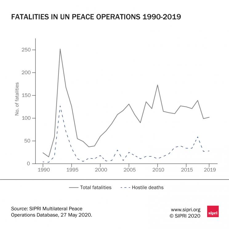 Fatalities in United Nations peace operations, 1990–2019