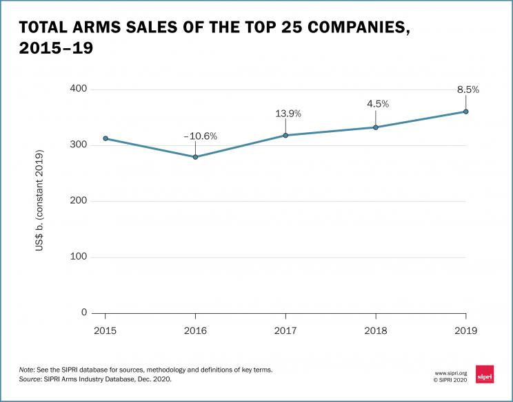 Total arms sales of the top 25 companies, 2015–19