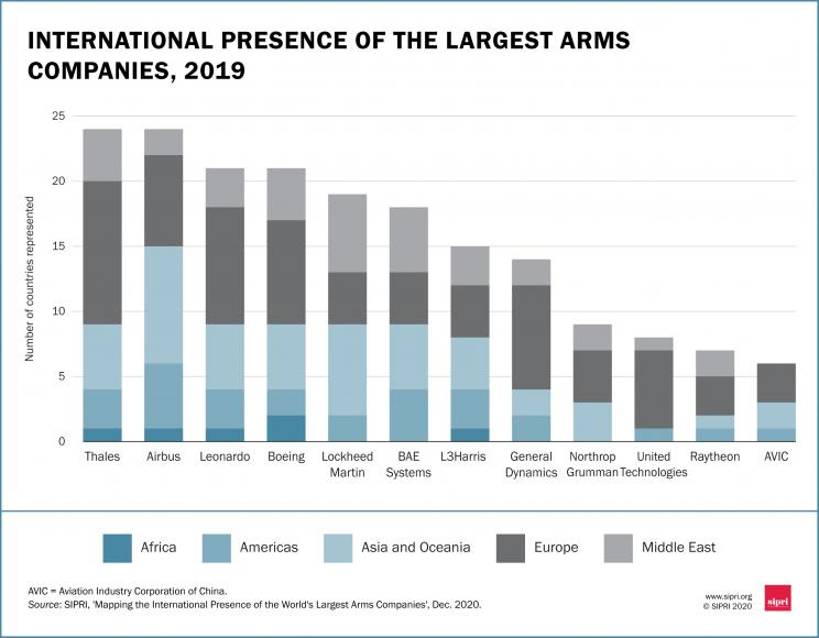 International presence of the largest arms companies, 2019