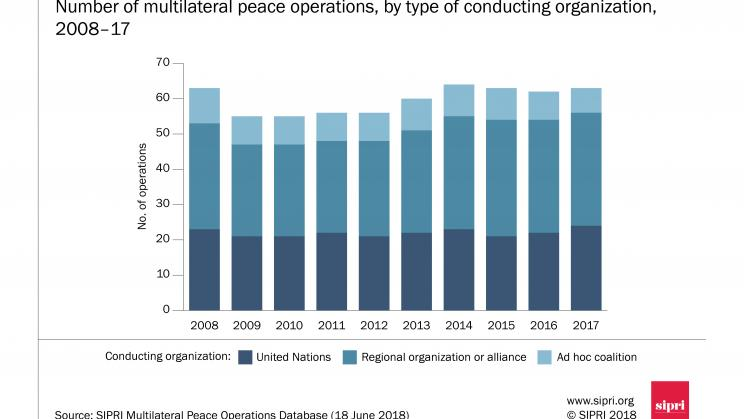 Number of multilateral peace operations, by type of conducting organization, 2008–17. Source: SIPRI
