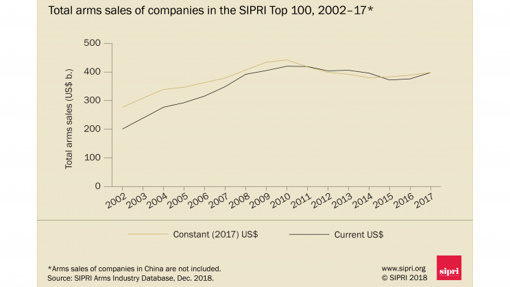 Total arms sales of companies in the SIPRI Top 100, 2002-17. Data and graphic: SIPRI