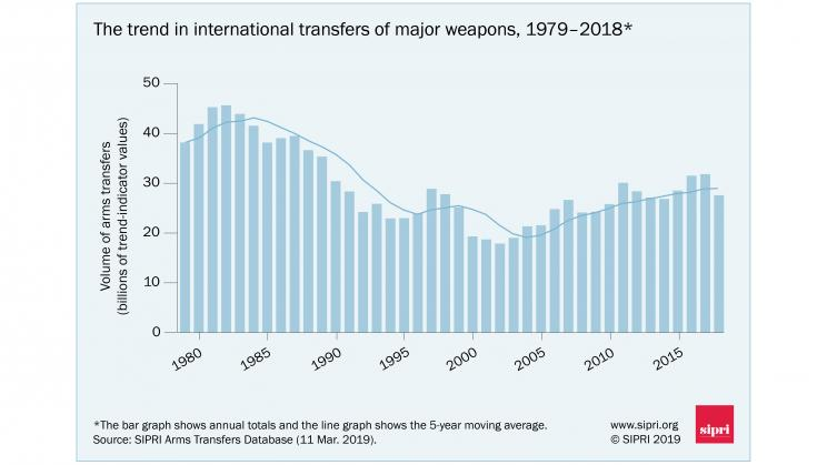 The trend in international transfers of major weapons, 1979—2018. Data and graphic: SIPRI
