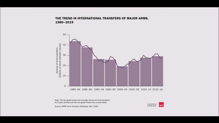 The trend in international transfers of major weapons, 1980—2019. Data and graphic: SIPRI
