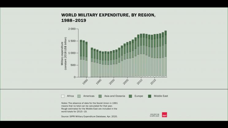 World military spending, by region, 1988–2019. Data and graphic: SIPRI