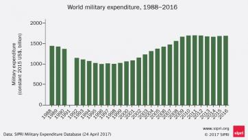 World military spending 1988-2016