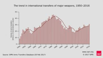 The trend in international transfers of major weapons, 1950—2016. Data and graphic: SIPRI