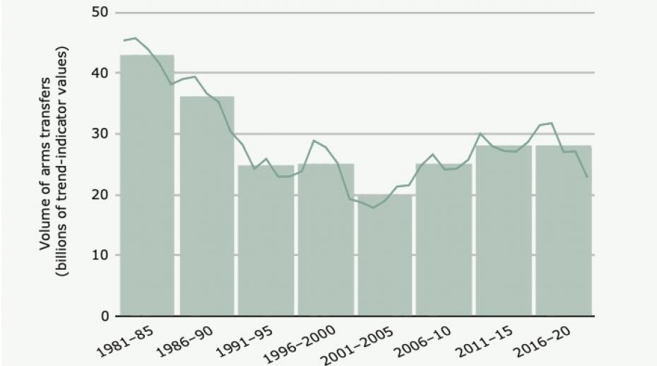 International arms transfers level off after years of sharp growth; Middle Eastern arms imports grow most, says SIPRI